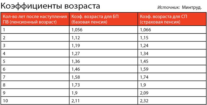 Северные надбавки таблица в процентах